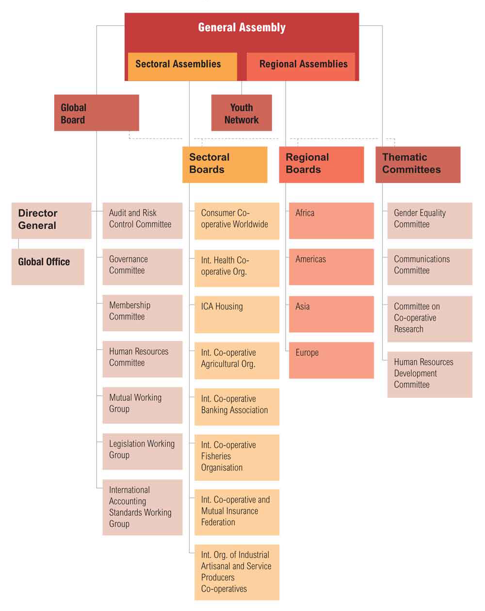 ICA Structure Chart