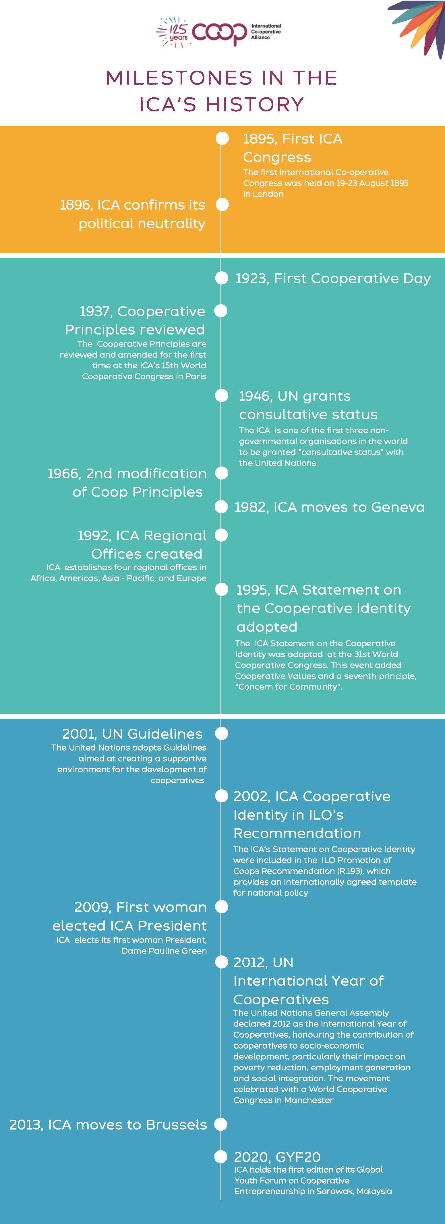 ICA Timeline