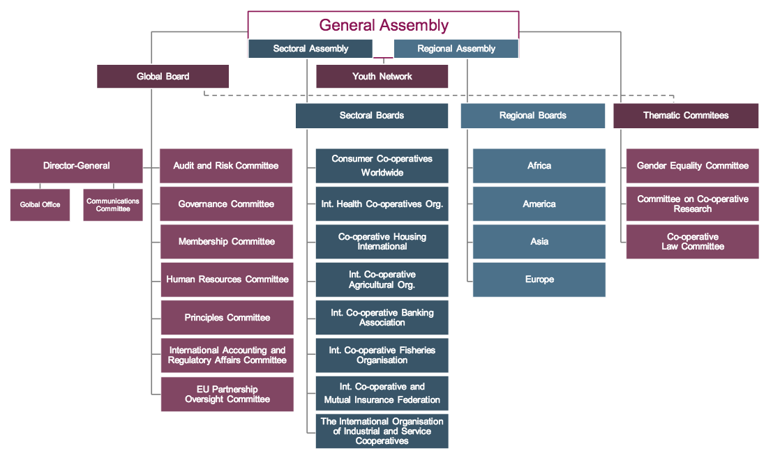 The Alliance structure